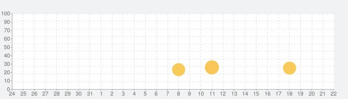 女子高生 ドレスアップ ゲームの話題指数グラフ(6月22日(火))