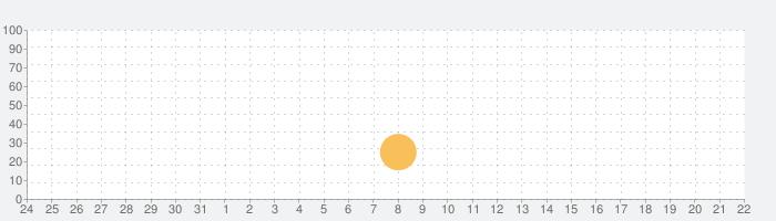 deliciously ellaの話題指数グラフ(6月22日(火))