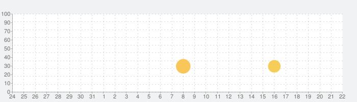 ピアノの話題指数グラフ(6月22日(火))