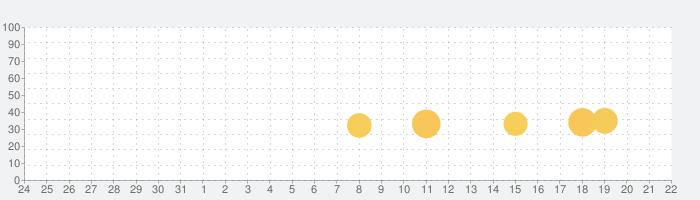 タイムギャルの話題指数グラフ(9月22日(火))