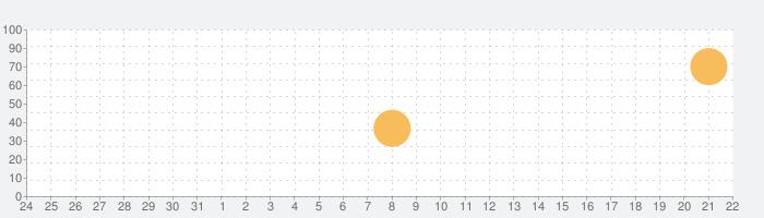 みんなの将棋教室Ⅲ ~上級戦法を研究し目指せ初段~の話題指数グラフ(9月22日(火))