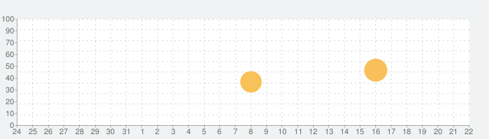 Stezzaの話題指数グラフ(9月22日(火))