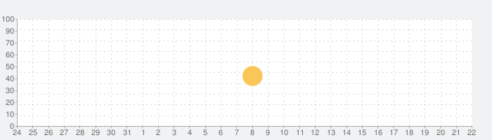 Timer Plus - ワークアウト用タイマーの話題指数グラフ(6月22日(火))