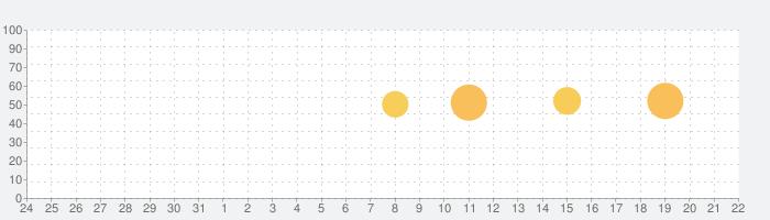 レシピの話題指数グラフ(6月22日(火))