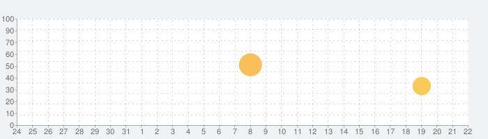 Cleartune - Chromatic Tunerの話題指数グラフ(6月22日(火))