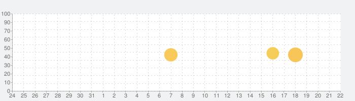 Money Step―お金がたまる歩数計の話題指数グラフ(1月22日(金))