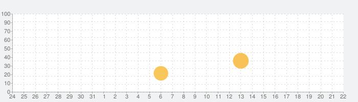 Rainbow - Colorful Cameraの話題指数グラフ(1月22日(金))
