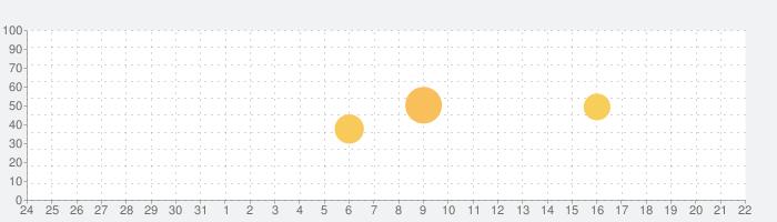 OS 11ランチャーテーマ&Phone Xスタイルの話題指数グラフ(2月22日(土))