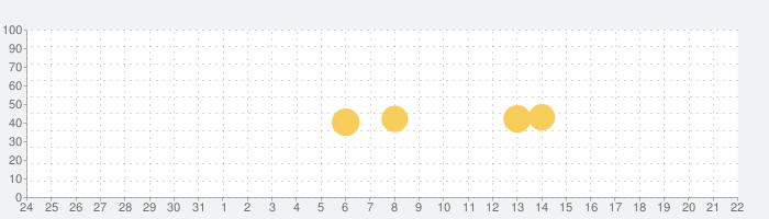モバイルエージェント(東京海上日動)の話題指数グラフ(1月22日(金))