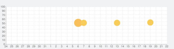 ディズニー マジカルえほんワールド 読み聞かせ&英語学習&パズルの話題指数グラフ(4月22日(木))