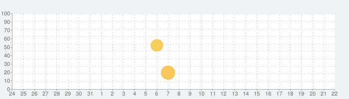 ファッション通販ショッピングSHOPLIST-ショップリストの話題指数グラフ(2月22日(土))