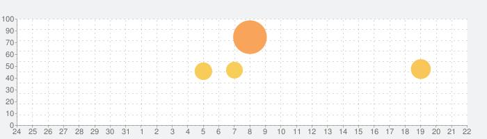 FaceApp - AI表情エディタの話題指数グラフ(9月22日(火))
