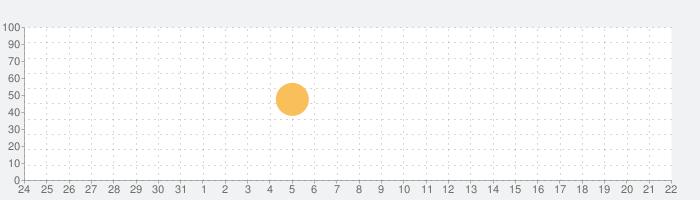 Oilistの話題指数グラフ(1月22日(金))