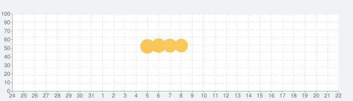 子どものプリント整理 ポスリーの話題指数グラフ(4月22日(木))