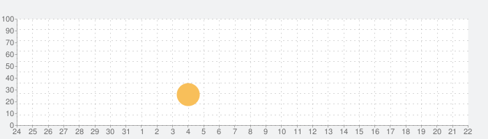 EBIZOの話題指数グラフ(6月22日(火))