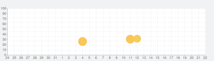 サッカースピリッツ (Soccer Spirits)の話題指数グラフ(4月22日(木))