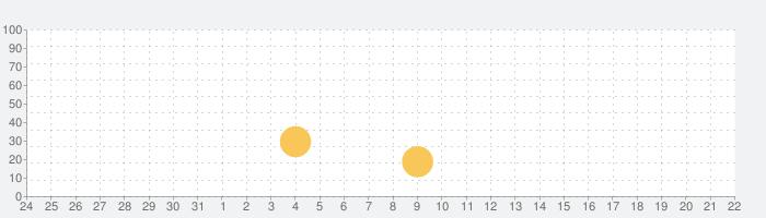 Space Marshals 2の話題指数グラフ(9月22日(水))