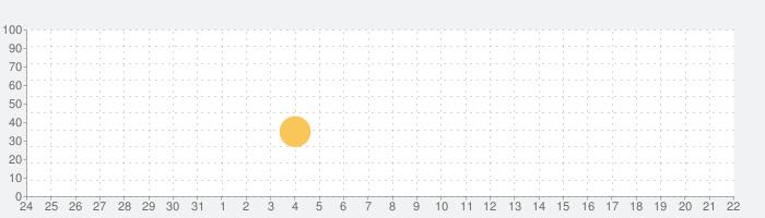 しんかいくんの話題指数グラフ(6月22日(火))