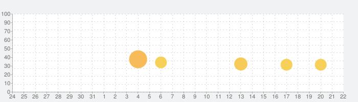 Give It Up! - ミュージックリズムジャンプの話題指数グラフ(6月22日(火))