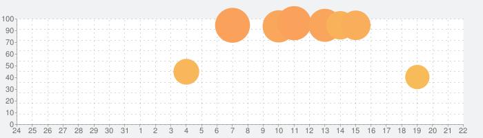 MistWorld-TAの話題指数グラフ(4月22日(木))