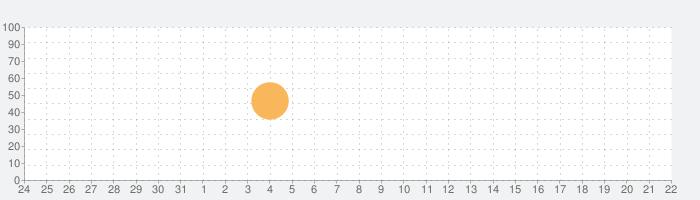 Colorcubeの話題指数グラフ(9月22日(火))