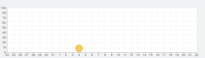 Kids Planet Discovery Premiumの話題指数グラフ(6月22日(火))