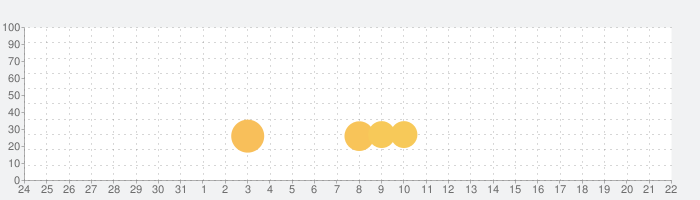 一◯八抹茶茶廊の話題指数グラフ(6月22日(火))