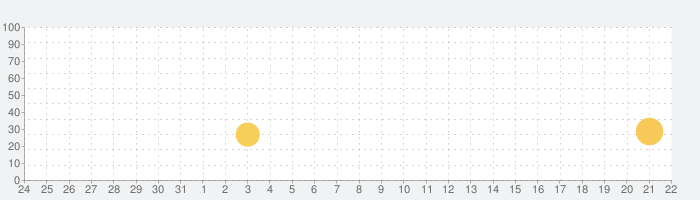 焚き火チャット - 癒しのトーク/メッセージの話題指数グラフ(1月22日(金))