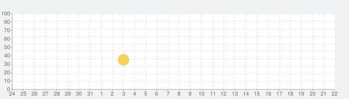 TO-FU Oh!SUSHI2の話題指数グラフ(9月22日(水))
