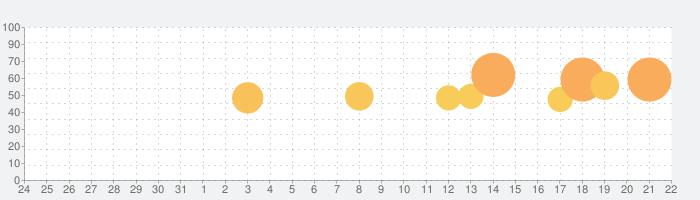 NHKプラスの話題指数グラフ(9月22日(水))