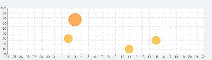 和階堂真の事件簿 - 処刑人の楔 推理アドベンチャーの話題指数グラフ(9月22日(火))