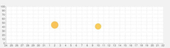 atone (アトネ) - カードがいらない後払いの話題指数グラフ(1月22日(金))