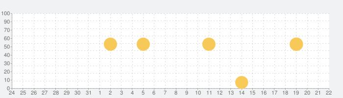 賃貸物件検索 SUUMO(スーモ)でお部屋探しの話題指数グラフ(9月22日(水))