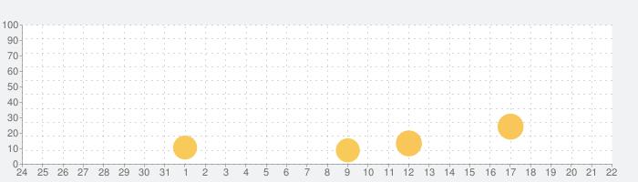StreamKar - Live Video Chatの話題指数グラフ(1月22日(金))