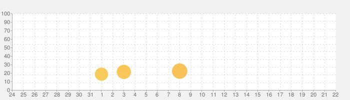 DropTalk Freeの話題指数グラフ(6月22日(火))