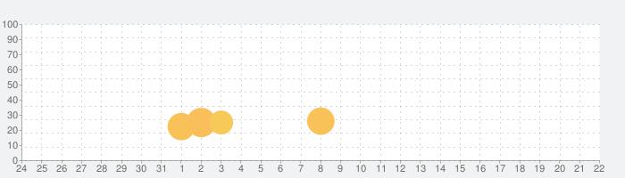 ひとりでがんばりマスター! - 幼児向け無料学習アプリの話題指数グラフ(6月22日(火))