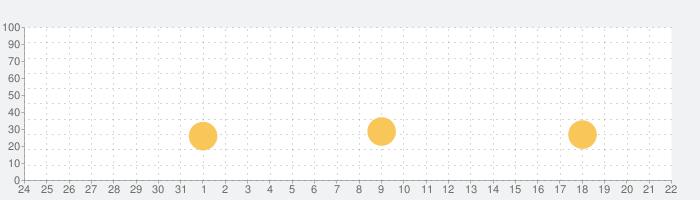 ロボットウォーフェア: メカバトル 3D PvP FPSの話題指数グラフ(1月22日(金))