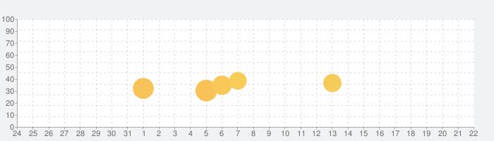 PayPay店舗用アプリの話題指数グラフ(1月22日(金))