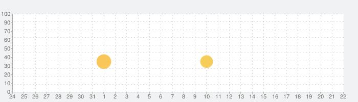 BTS WORLDの話題指数グラフ(2月22日(土))