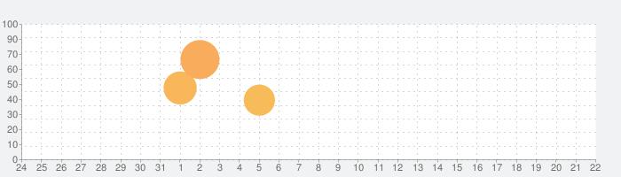 魔神の子-放置の幻想大陸-の話題指数グラフ(4月22日(木))