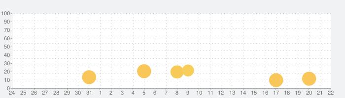 ハコニワ (haconiwa)の話題指数グラフ(9月22日(火))