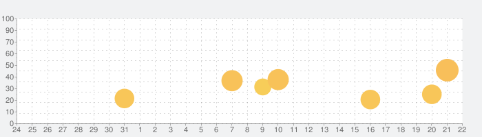スケスケ温度計の話題指数グラフ(6月22日(火))