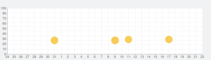 ダライアスバーストSPの話題指数グラフ(9月22日(火))