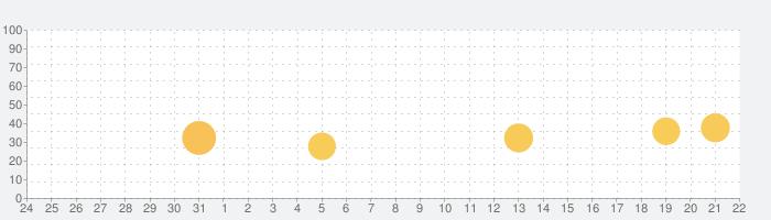 FARFETCH - デザイナーズブランドの今冬ファッションの話題指数グラフ(1月22日(金))