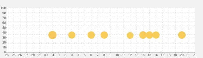 ビンゴ パーティー・人気のカジノゲームの話題指数グラフ(9月22日(火))