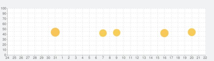 Drum Pad Machine - ビートメーカーの話題指数グラフ(9月22日(水))