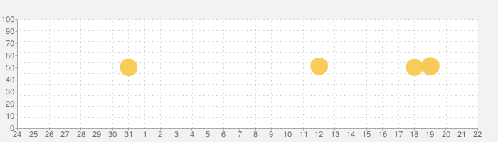Voicy (ボイシー) - ボイスメディアの話題指数グラフ(4月22日(木))