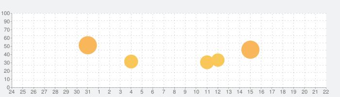 7 Billion Humansの話題指数グラフ(9月22日(水))