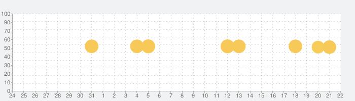 マネーフォワード for 住信SBIネット銀行の話題指数グラフ(1月22日(金))