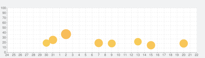 Temple Run: Classicの話題指数グラフ(2月22日(土))